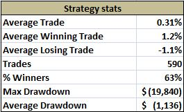 EEM Overnight Strategy Stats