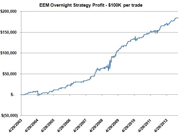 EEM Overnight Strategy
