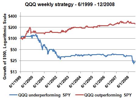 QQQ weekly strat 1