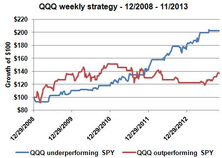 QQQ weekly strat 2
