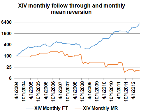 XIV Monthly FT1